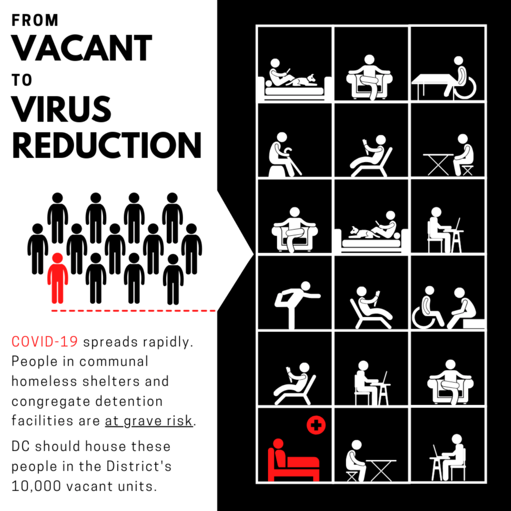 infographic that reads: COVID-19 spreads rapidly. People in communal homeless shelters and congregate detention facilities are at grave risk. DC should house these people in the District's 10,000 vacant units.